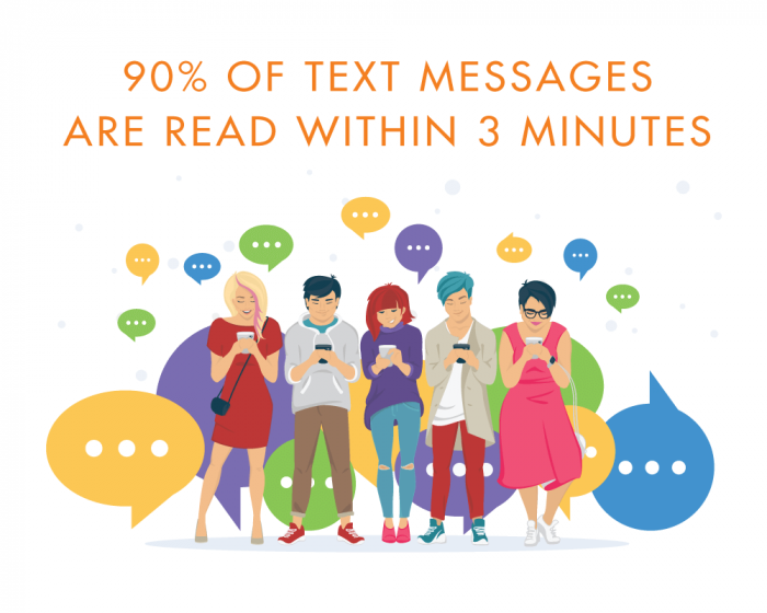 90-percent-of-text-messages